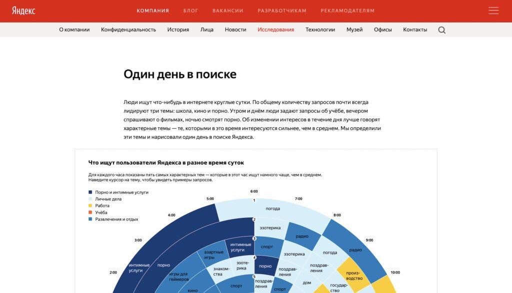 Один день в поиске Яндекс